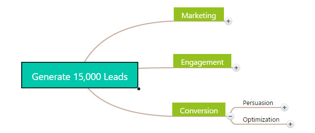 website strategy: conversion